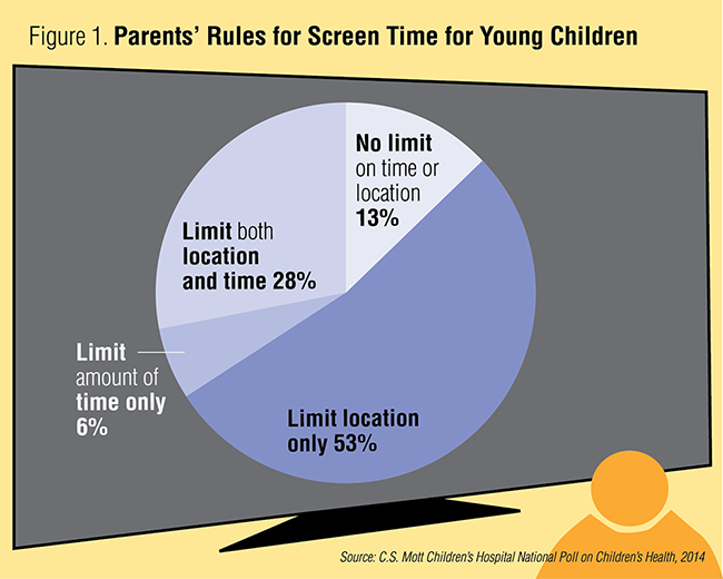 Figure 1. Parents' Rules for Screen Time for Young Children